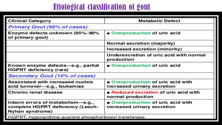 gout eular guidelines