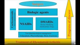 Pharmacogenetics and pharmacogenomics in rheumatology
