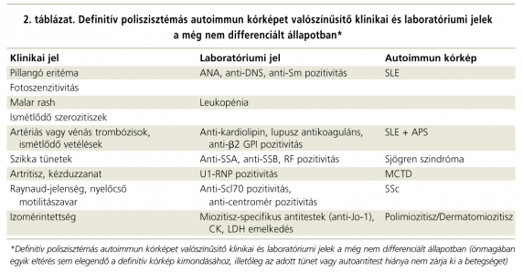 a kötőszöveti betegségek listájának szisztémás elváltozásai