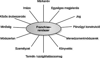 FRANCHISE | smarthabits.hu