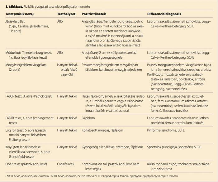 mágneses rezonancia ízületi kezelés