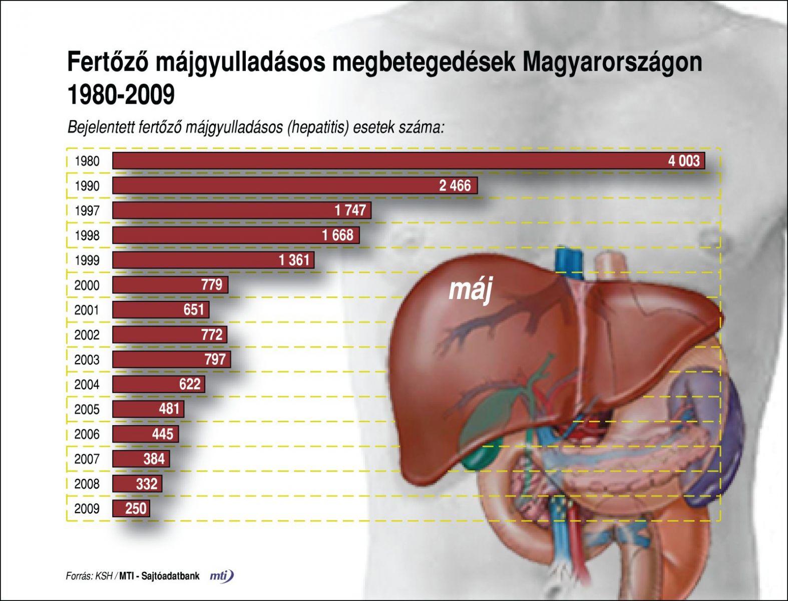 hepatitis b és ízületi fájdalmak